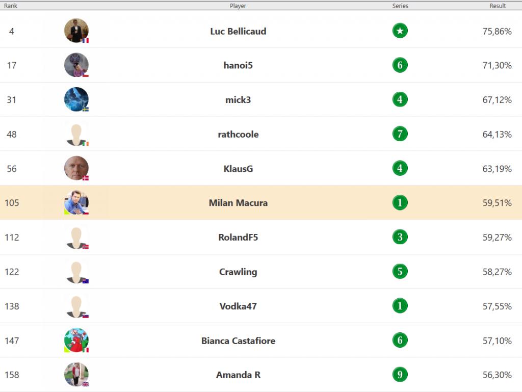 milan macura bridge november 1 mp ranking friends